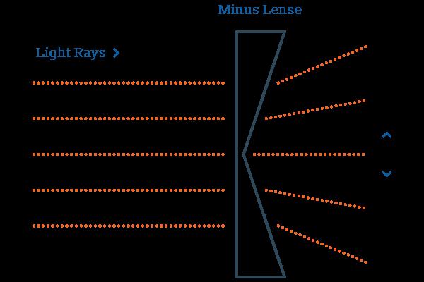 minus-lens